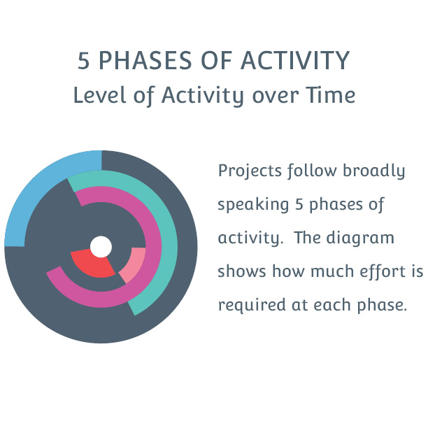 Project phases diagram | communicating visually to save time