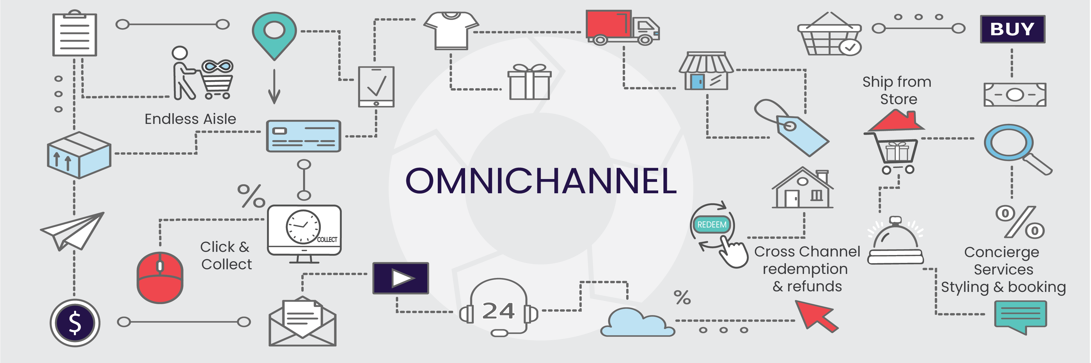 Omnichannel Essentials