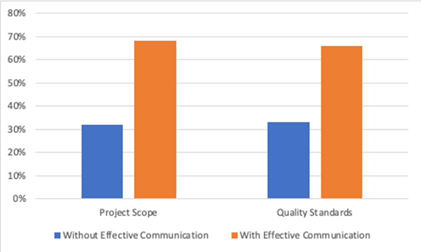 Graph Projects with effective communication are almost twice as likely to successfully deliver project scope and meet quality standards than projects without effective communication (68% vs 32% and 66% vs 33%, respectively.)